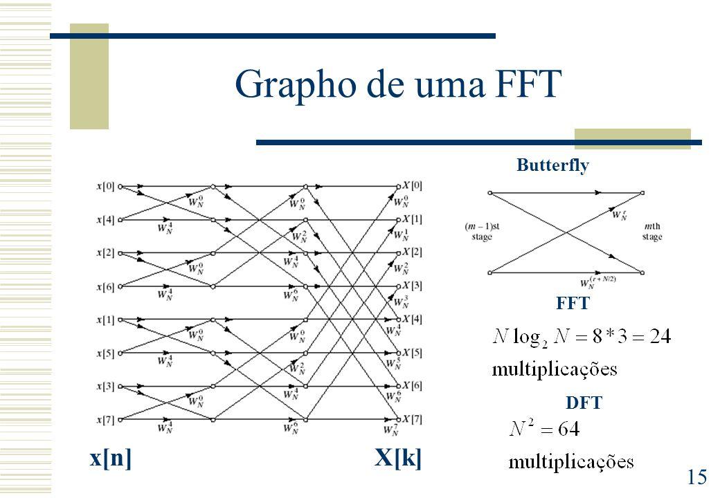 Grapho de uma FFT Butterfly FFT DFT x[n] X[k]
